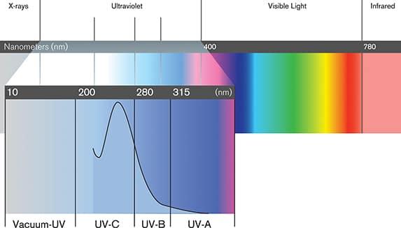 UV valovna dolžina