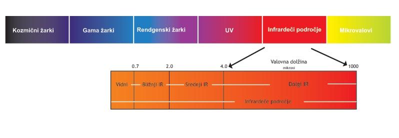 naravni spekter svetlobe